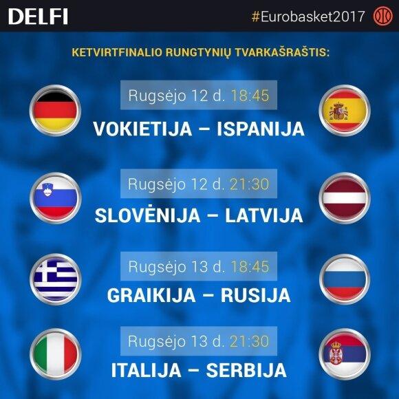 Eurobasket 2017 ketvirtfinalio tvarkaraštis