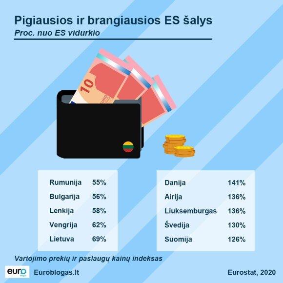Kainų statistika ES
