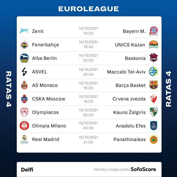 Eurolygos 4 rato rungtynės