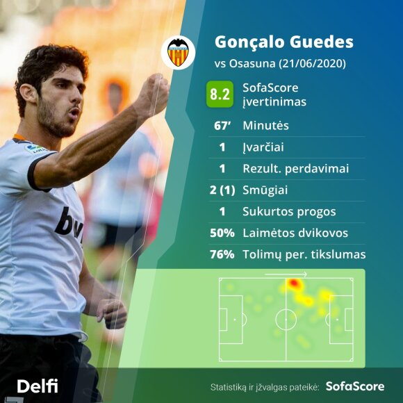 Goncalo Guedesas / Montažas: SofaScore