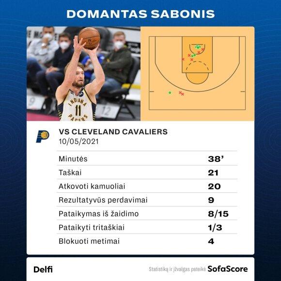 Domanto Sabonio statistika