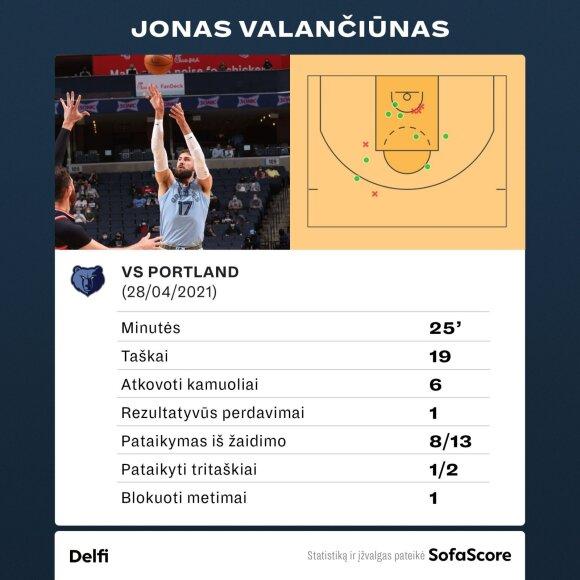 "Jonas Valančiūnas prieš Portlando ""Trail Blazers"""