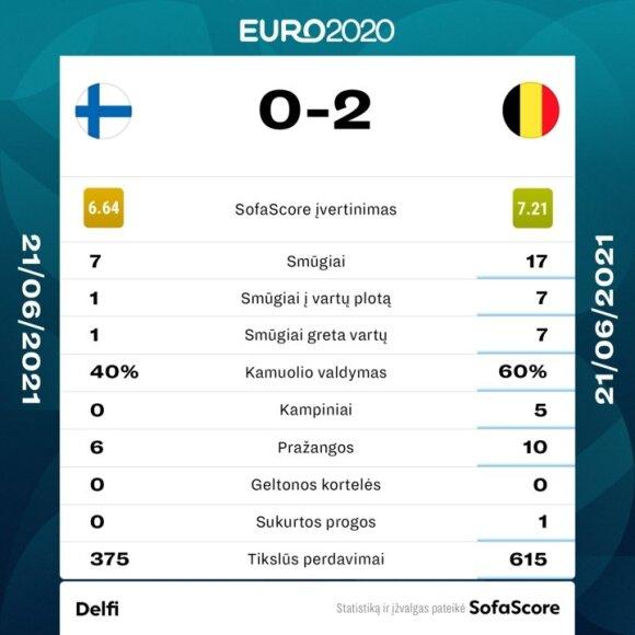 Belgija - Suomija