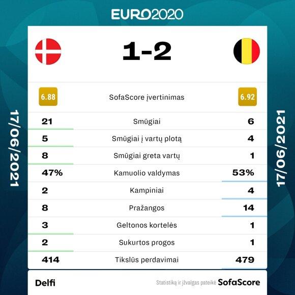 Danijos ir Belgijos rungtynių statistika