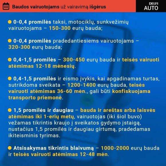 Baudos vairuotojams už vairavimą išgėrus