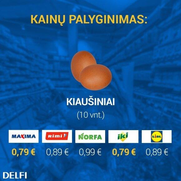 Pigiausių kiaušinių kainų palyginimas prekybos tinkluose