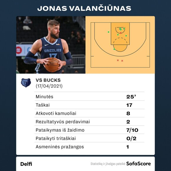 """Jonas Valančiūnas prieš """"Bucks"""""""