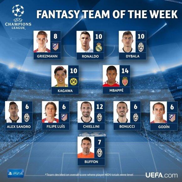 UEFA Čempionų lygos savaitės vienuoliktukas