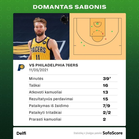 "Domantas Sabonis prieš ""76ers"". Statistika"