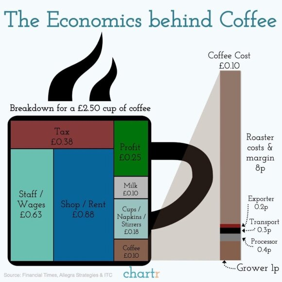 Kas sudaro kavos kainą