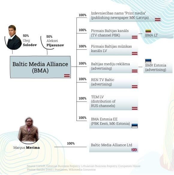 Rusiškų kanalų platintojai Baltijos šalyse (Liisi Viskus / Ekspress Meedia)