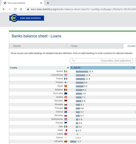 Gegužę bankų paskolų verslui portfelis Lietuvoje nukrito labiausiai visoje euro zonoje