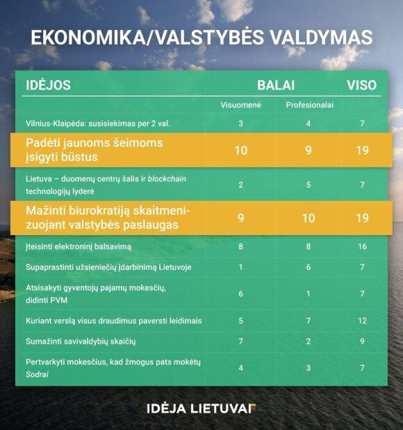 Paskelbtos trys idėjos Lietuvai