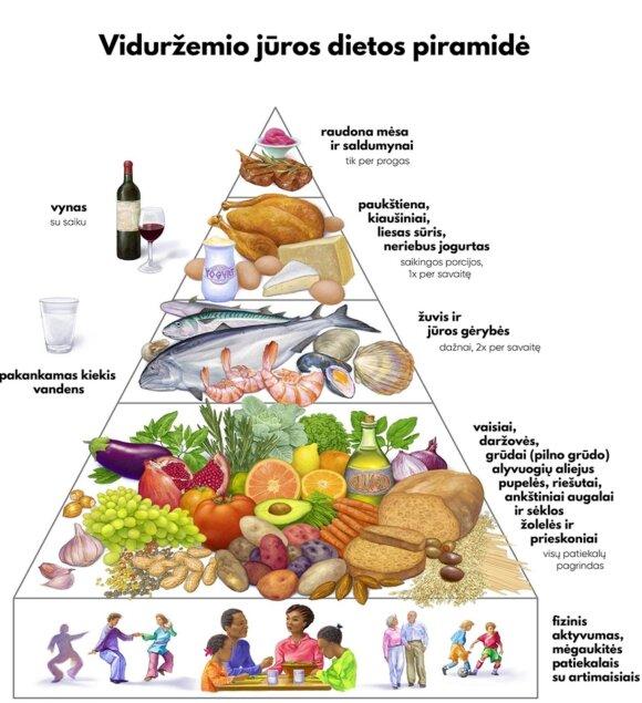 Viduržemio jūros dietos piramidė