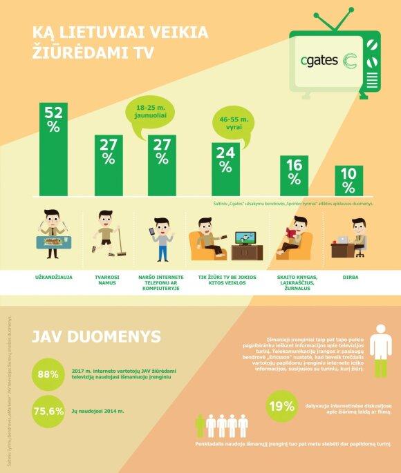 Tyrimas: ką lietuviai mėgsta veikti prie televizoriaus
