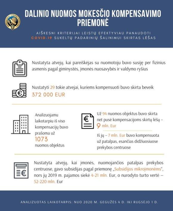 STT informacija apie dalinį nuomos kompensavimą
