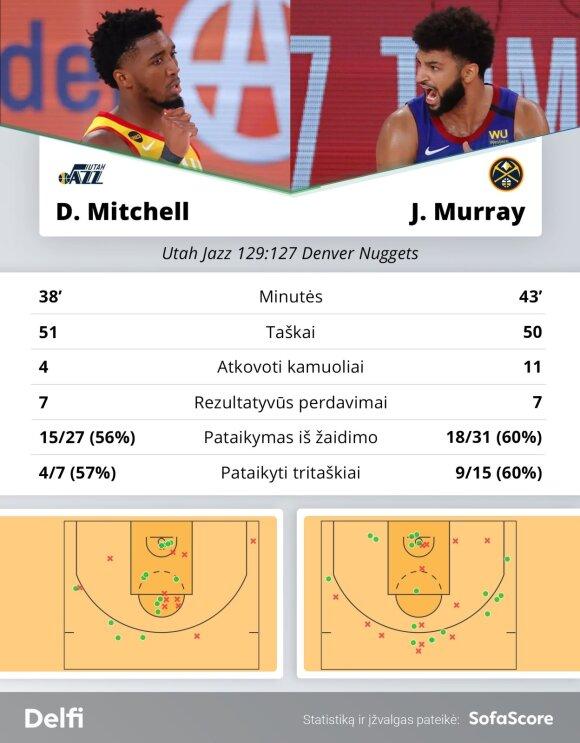 Donovanas Mitchellas prieš Jamalą Murray