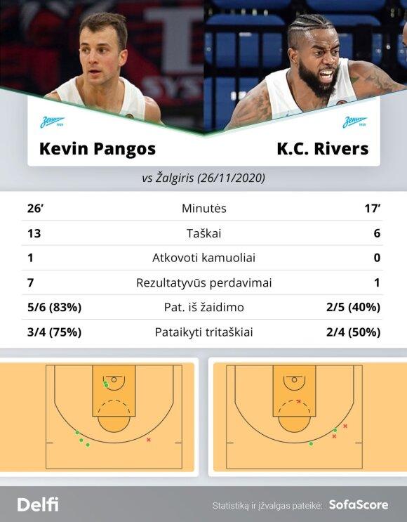 """Kevinas Pangosas ir K.C. Riversas rungtynėse su """"Žalgiriu"""""""