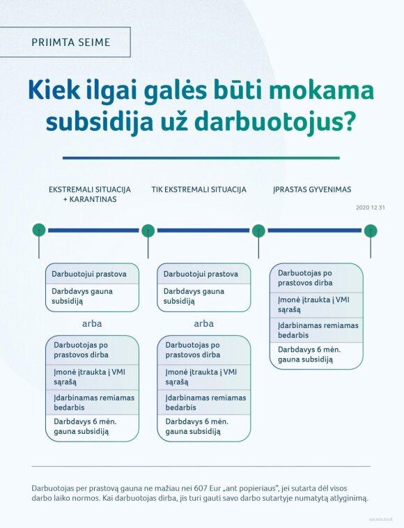 Seimas pritarė subsidijoms už 60 metų ir vyresnius darbuotojus