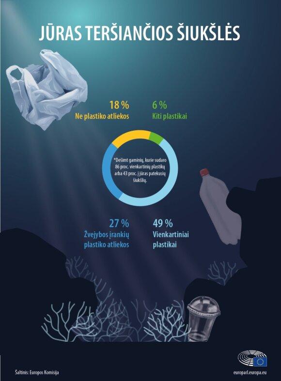 Plastiko atliekos jūrose