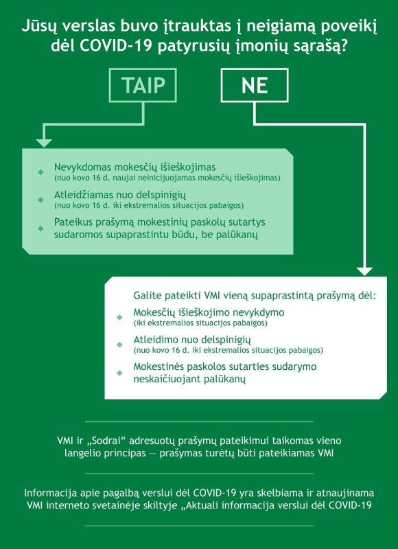 VMI pagalbos infografikas verslui