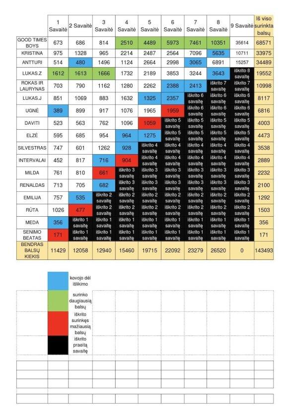 """""""X faktorius"""" balsavimų lentelė"""