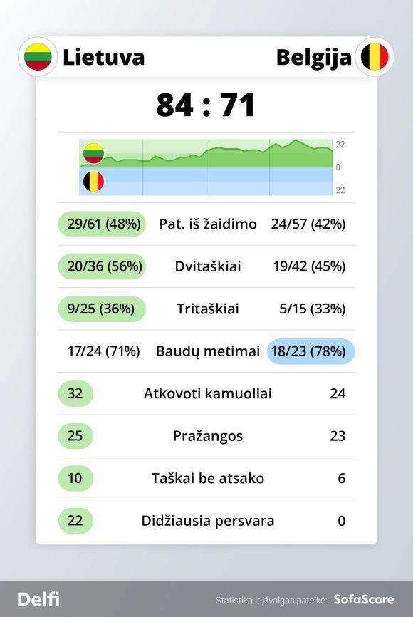 Lietuvos ir Belgijos rungtynių statistika