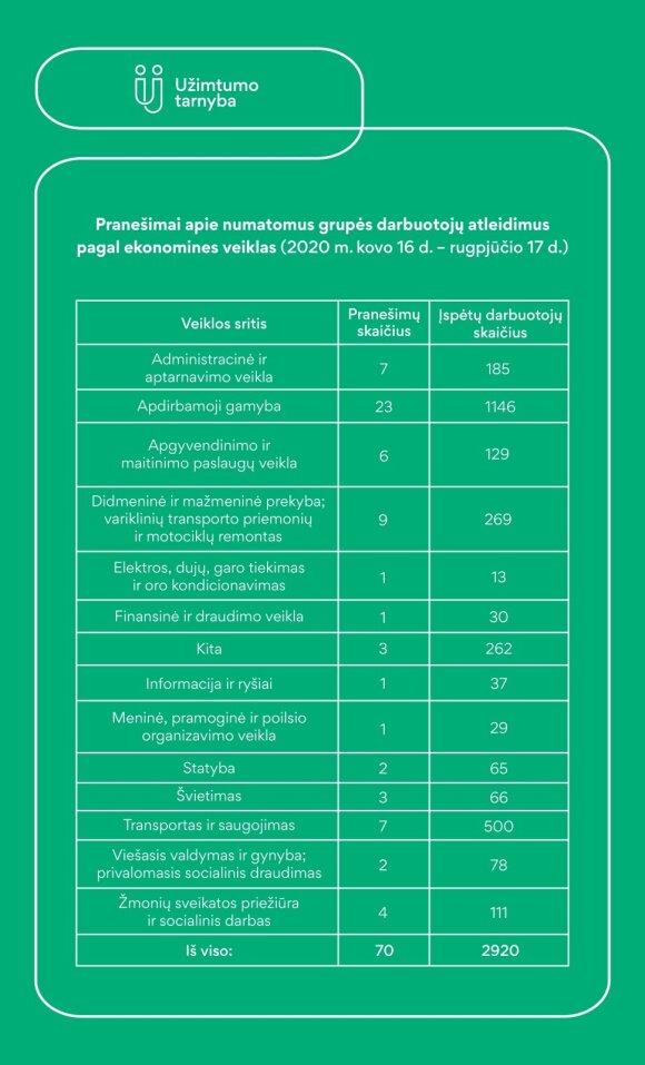 Užimtumo tarnybos duomenys apie atleidimus