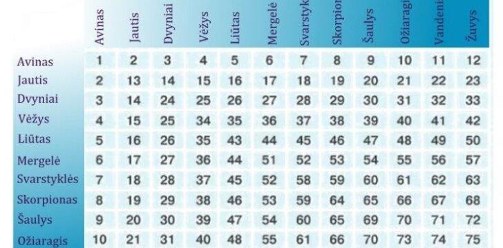Suderinamumas pagal Zodiako ženklus – kokiais tėvais jūs būsite