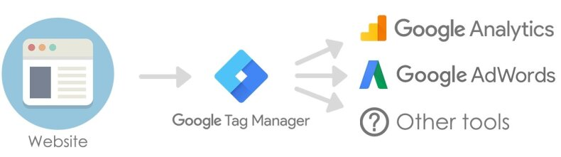"""Julius Fedorovičius. Išmokau dirbti su """"Google tag Manager"""". Ar jau galiu atleisti programuotoją?"""
