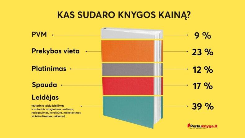 Knygos kaina