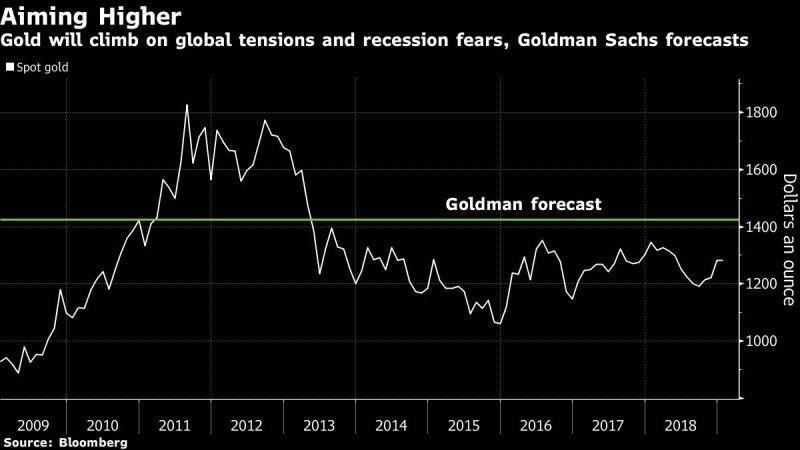 geriausi aukso prekybos rodikliai