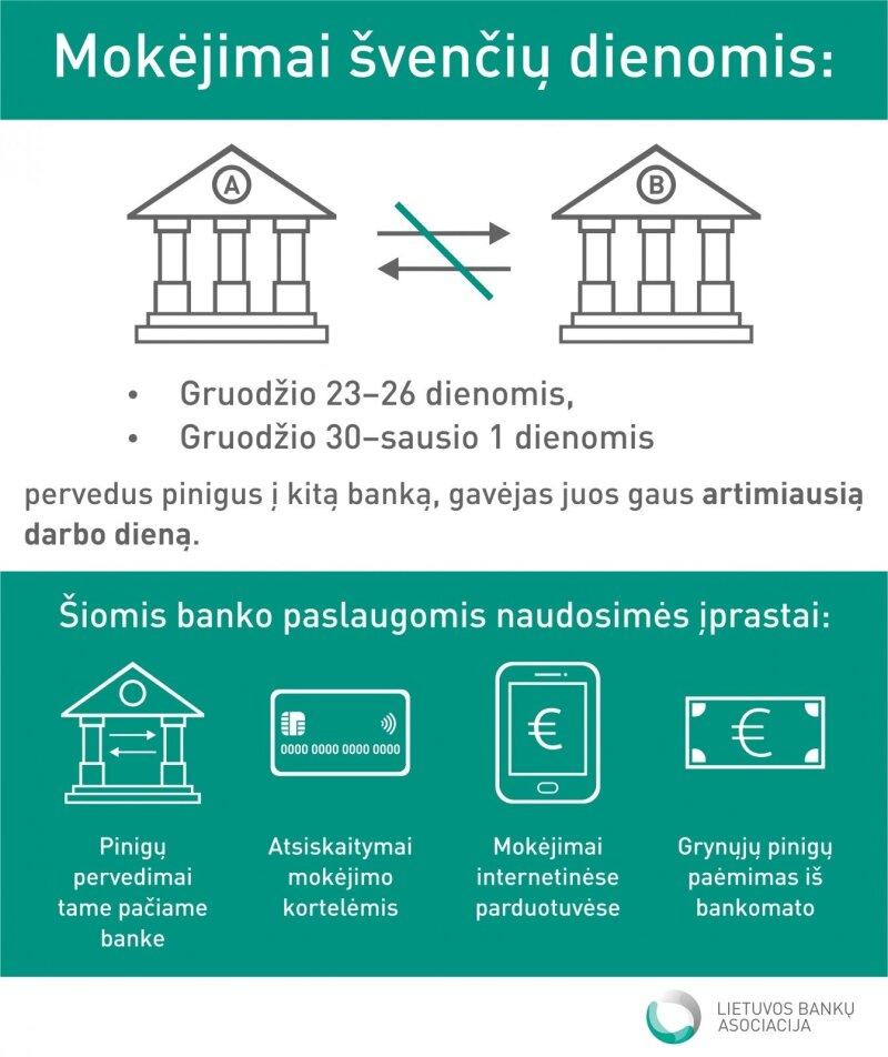Informacija apie tarpbankinius mokėjimus