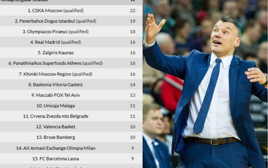 Eurolygos turnyro lentelė, Šarūnas Jasikevičius