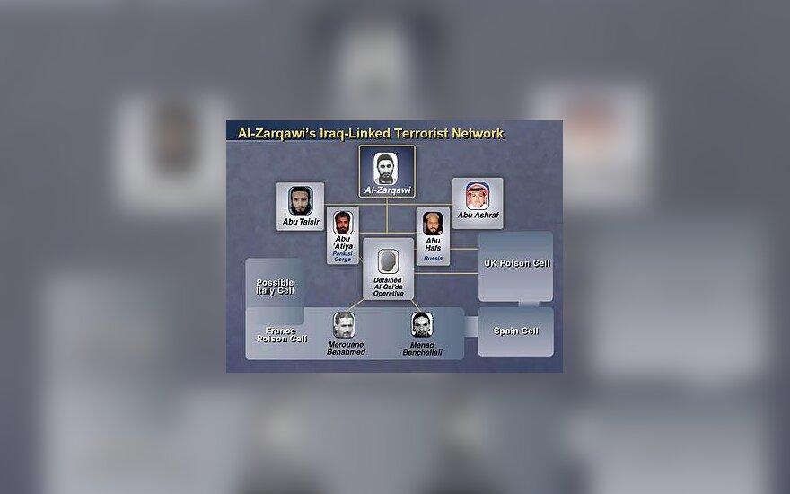 Irake veikiančios Al Zarqawi grupuotės schema