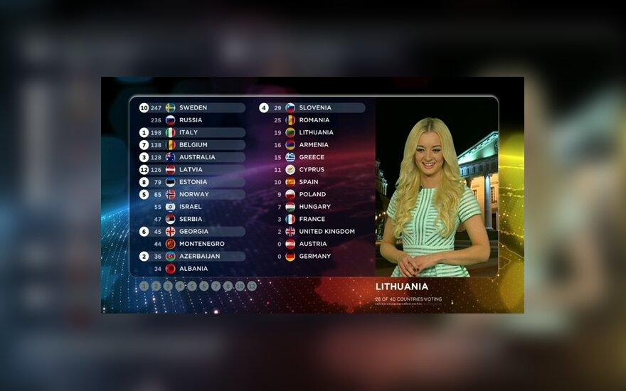 Ugnė Galadauskaitė ir Lietuvos balai
