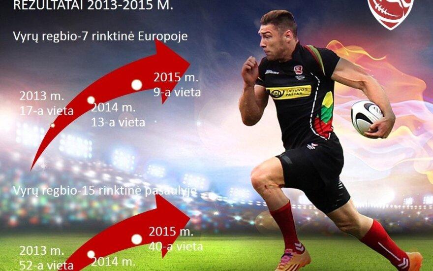 Lietuvos regbio rinktinių rezultatai 2013- 2015 metais (infographic)
