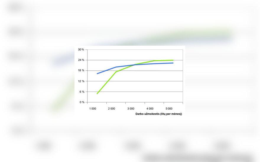 Faktiniai GPM tarifai po PNM reformos