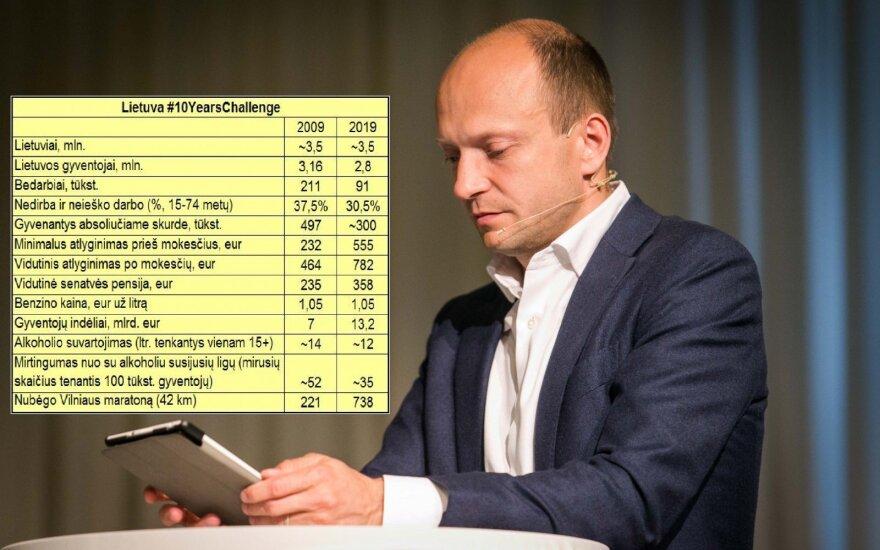 Nerijus Mačiulis pateikė 10 metų Lietuvos statistiką