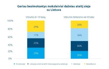 Abiturientų nuomonės tyrimas (MOSTA nuotr.)
