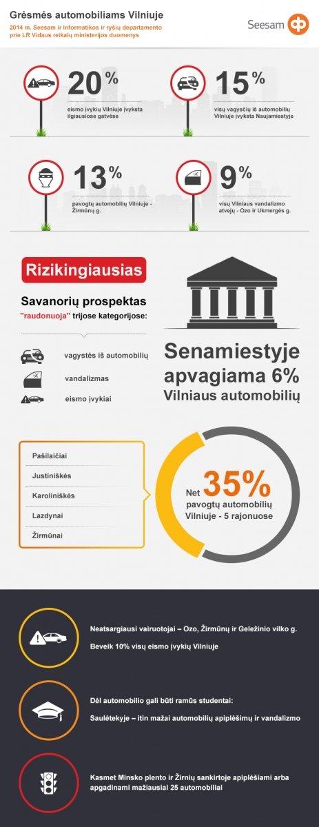 Automobiliams pavojingiausių Vilniaus gatvių žemėlapis