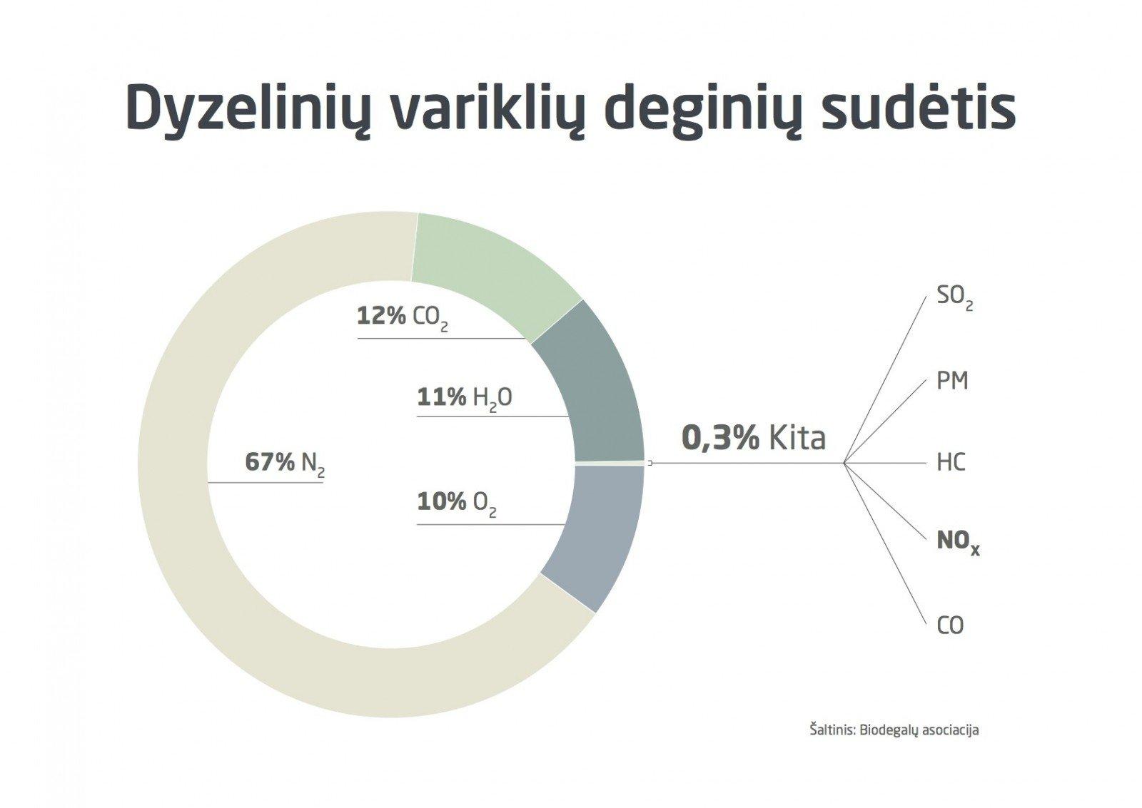 """Biodegalų asociacija kaltina """"NESTE Lietuva"""" klaidinančia reklama"""