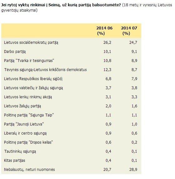 ELTA apklausa, partijų reitingas, 2014 m. liepa