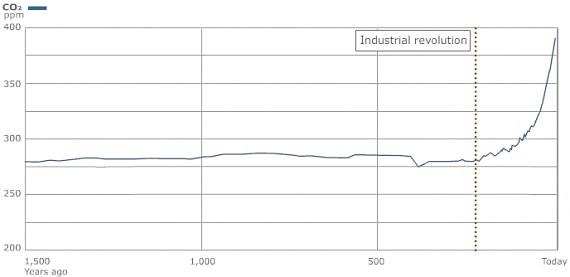 CO2 kiekis atmosferoje