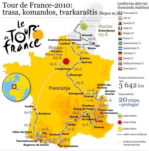 "11-ąjį ""Tour de France"" etapą laimėjęs M.Cavendishas įsirašė 13-ą pergalę"