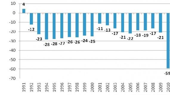 Gyventojų skaičiaus pokytis (tūkstančiais), Statistikos departamento duomenys
