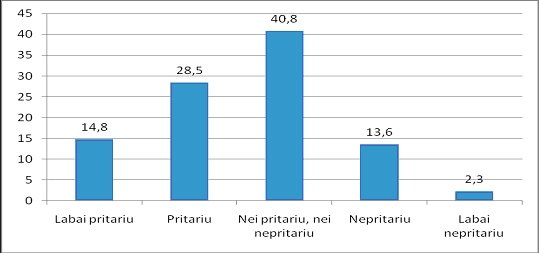 Lietuvos visuomenės nuomonės apklausa