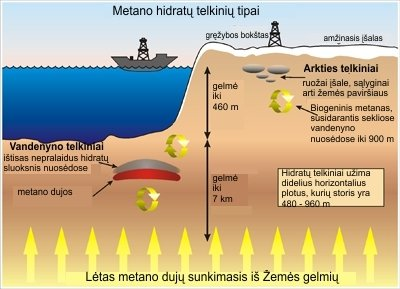 Metano hidratų telkinių tipų schema / fossil.energy.gov