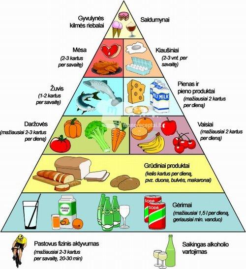 piramidės riebalų nuostoliai