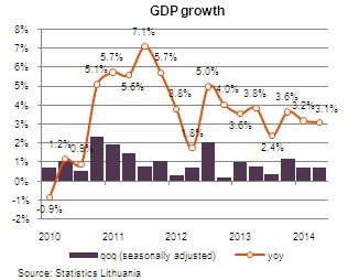 Lithuania's GDP reaches pre-crisis level